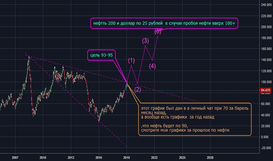 "UKOIL: нефть Brent  ""рубль все! доллар ничто"""