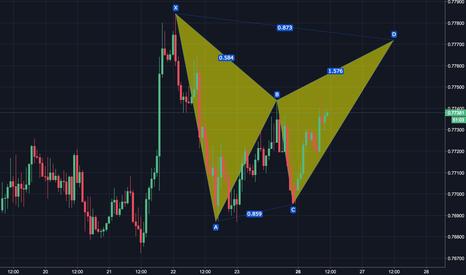 AUDUSD: AUDUSD potential Bear Bat pattern