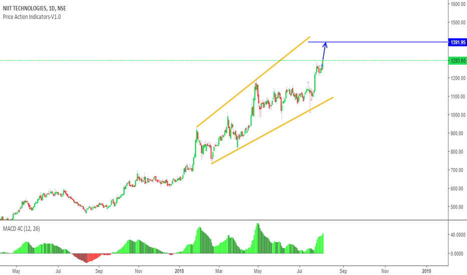 NIITTECH: Possible Long continuation