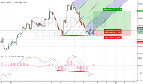 GBPUSD: Double bottom pattern