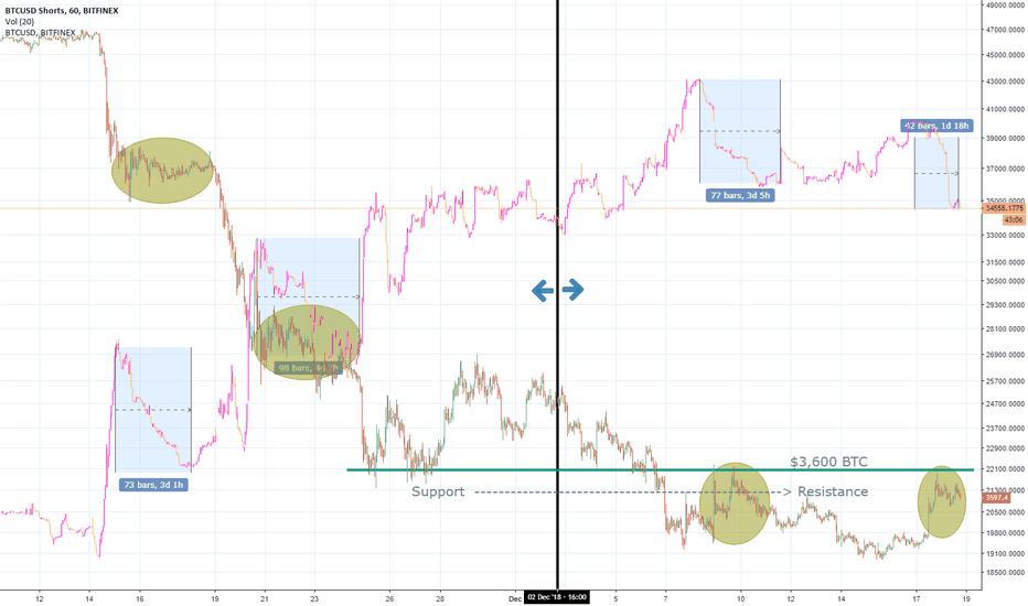 BTCUSDSHORTS: BTC Price vs. Short Interest