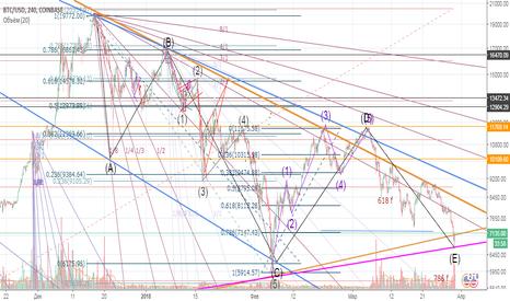 BTCUSD: BTC возможно формирование треугольника