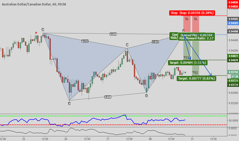 AUDCAD: Deep GARTLEY