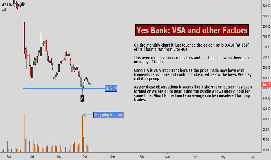 YESBANK: Yes Bank: VSA and other Factors