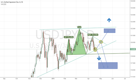 USDJPY: USDJPY Multiple Patterns emerging