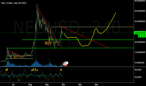 NEOUSD: Next step for NEO