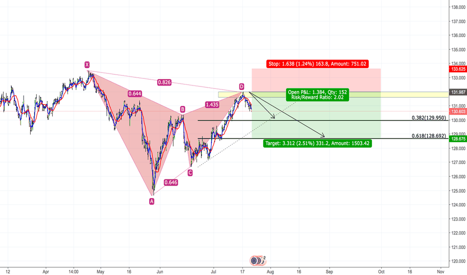 EURJPY: EURJPY - Bearish Gartley