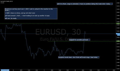 EURUSD: Have a plan of that thing you know you will do then and if