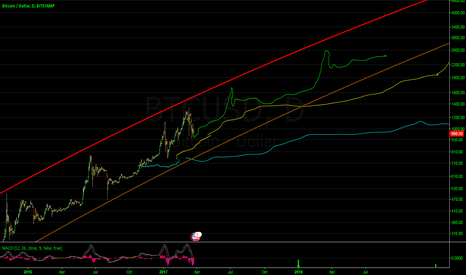 BTCUSD: My thoughts on bitcoin in two charts
