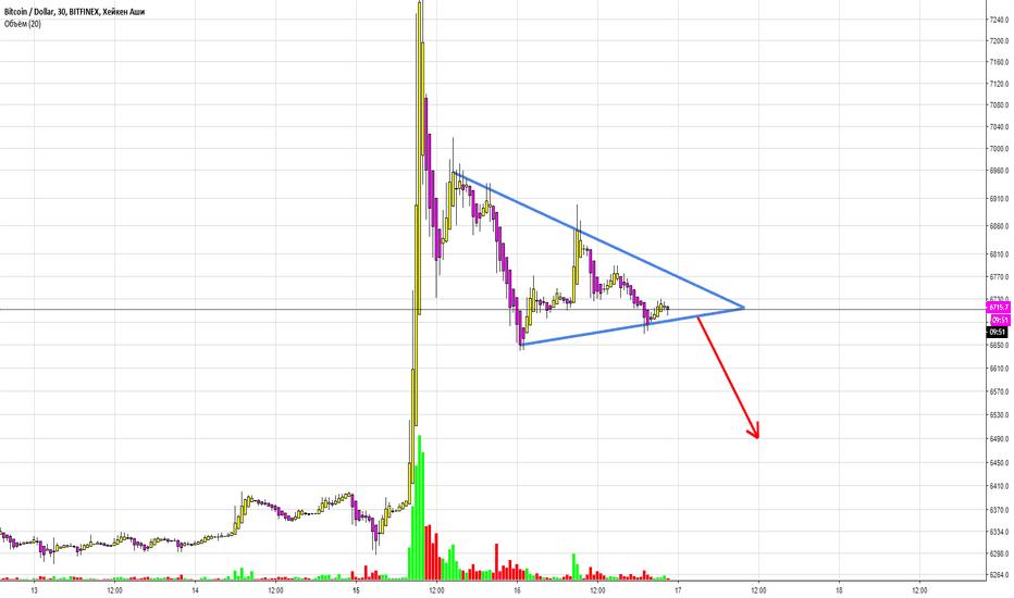 BTCUSD: Симметричный треугольник, краткосрок.