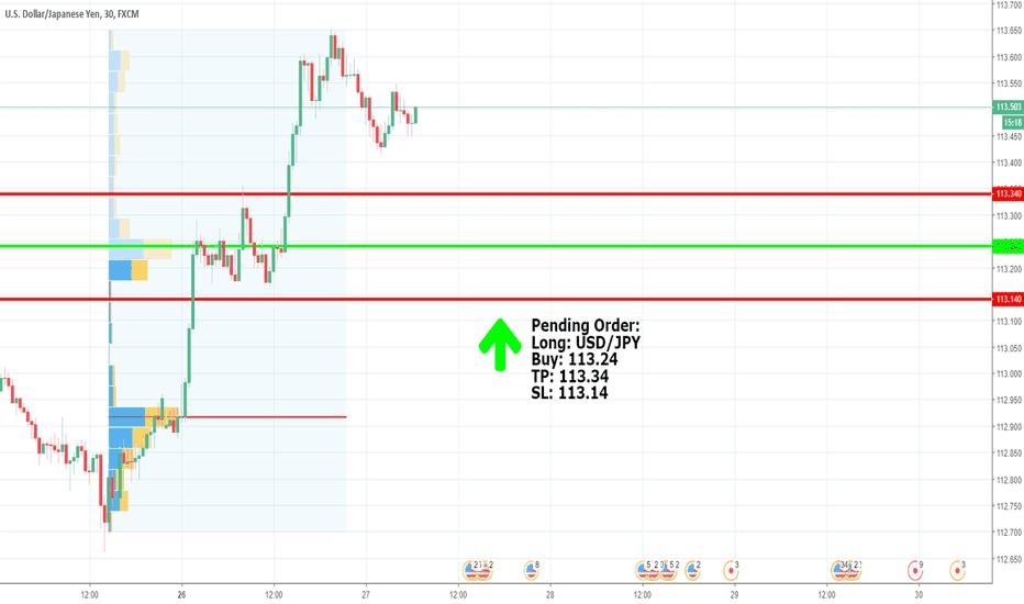 USDJPY: Pending Order: Buy USD/JPY 113.24