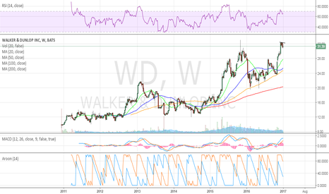 WD: weekly