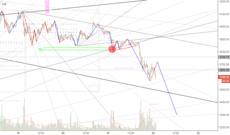 BTCUSD: BTC/USD more selling preasure