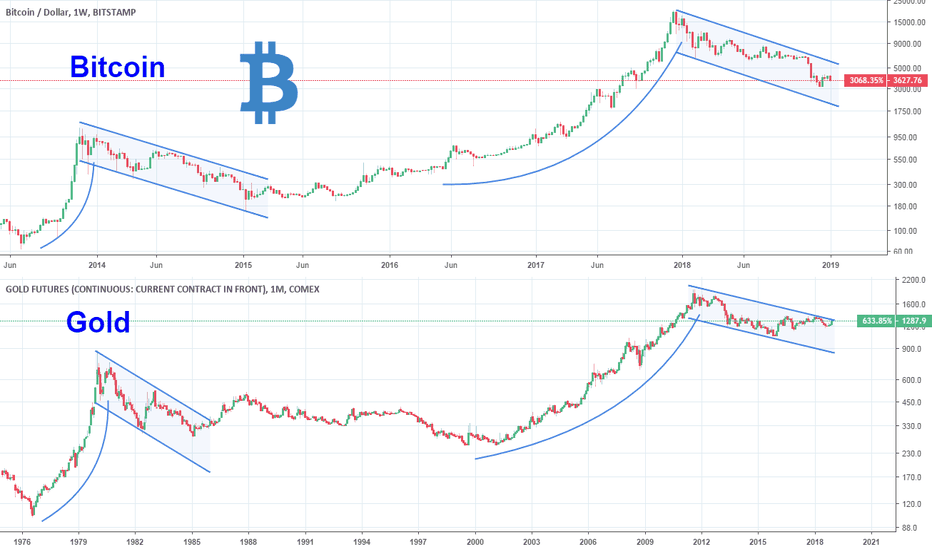 BTCUSD: The remarkable resemblance of Bitcoin and Gold.