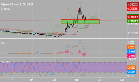 LTCBTC: LTC | BUY THE FUKIN DUMP | BIG MOVE COMING SOON