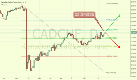 CADCHF: CADCHF LOONIE SWISSY AT RESISTANCE ONCE MORE ON THE D1