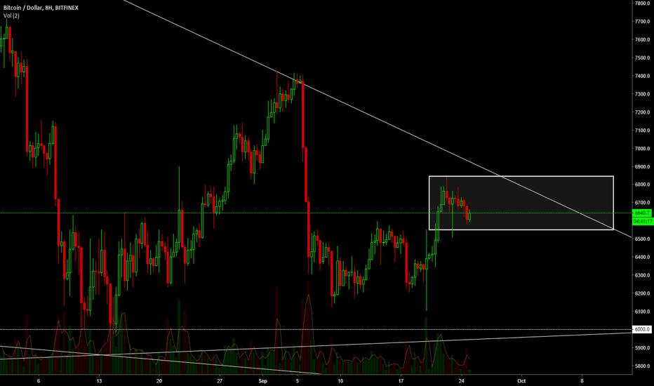 BTCUSD: BTC/USD 8hour Chart Analysis