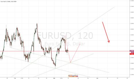 EURUSD: EURUSD Short-Long-SHORT