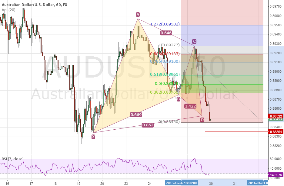 Bullish Gartley Pattern on AUDUSD 1 hr chart