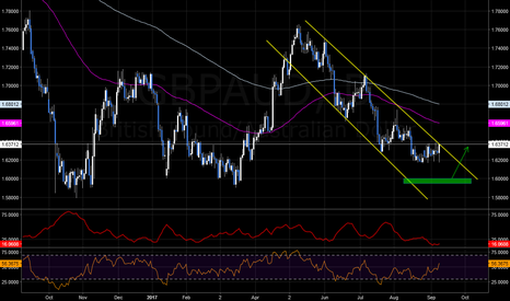 GBPAUD: risky sell + buy GBP4UD