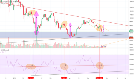 BTCUSD: Have we hit bottom? RSI Pattern
