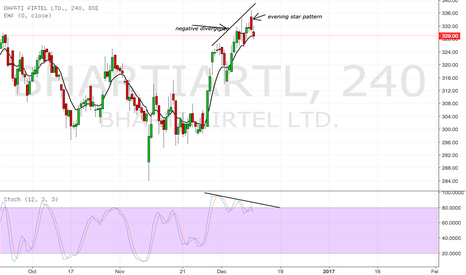 BHARTIARTL: negative divergence short the stock