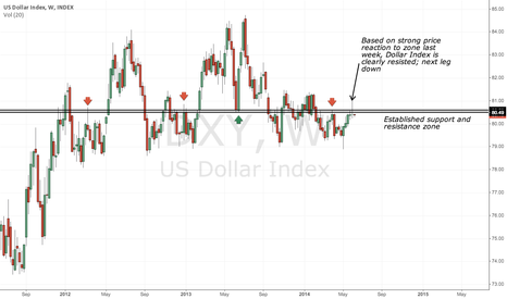 DXY: Dollar Index next leg down after strong reaction to resistance