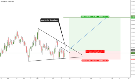 AUDCAD: RUNNING TRIANGLE