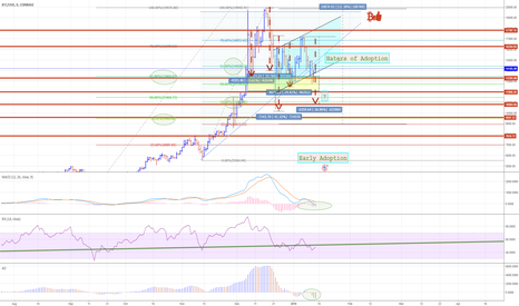 BTCUSD: Bitcoin Update: Go Long, Buy Dips
