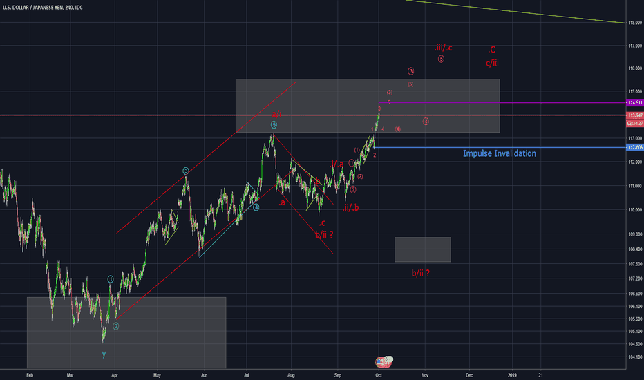 USDJPY: USD/JPY looks like more upside is possible (Elliott Wave)