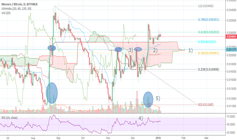 XMRBTC: Monero/btc preparing for bull run