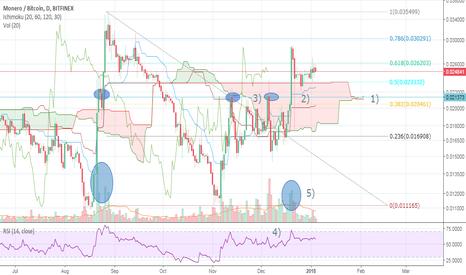 XMRBTC: Monero/btc preparing for bull run