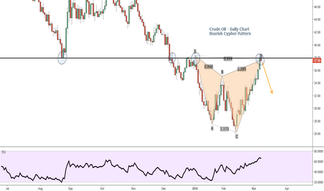 USOIL: Crude Oil - Eating your Stops - Bearish Cypher Pattern