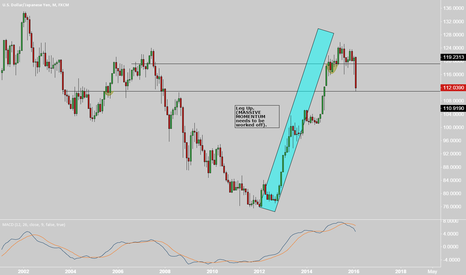 USDJPY: USDJPY Working off the big MOMO