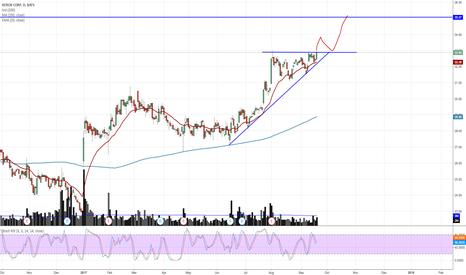 XRX: Strong bullish trend on XRX