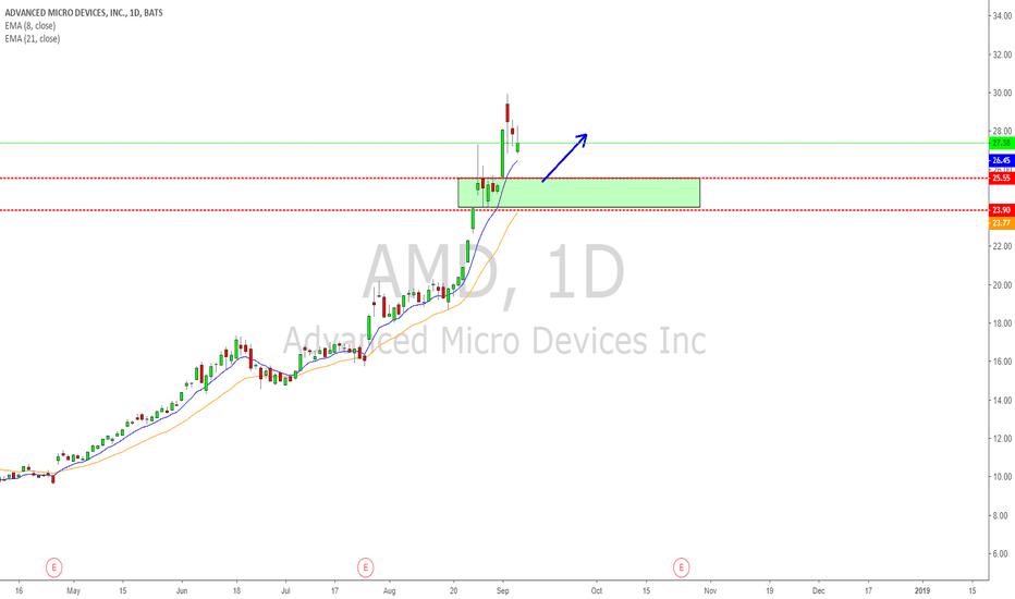 AMD: AMD Demand zone long opportunity!
