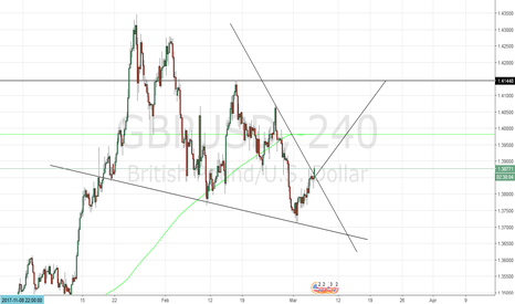 GBPUSD: GBP USD Bullish wedge 4 hour