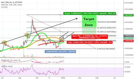 ARKBTC: Ark showing a solid upward channel to new uptrend.