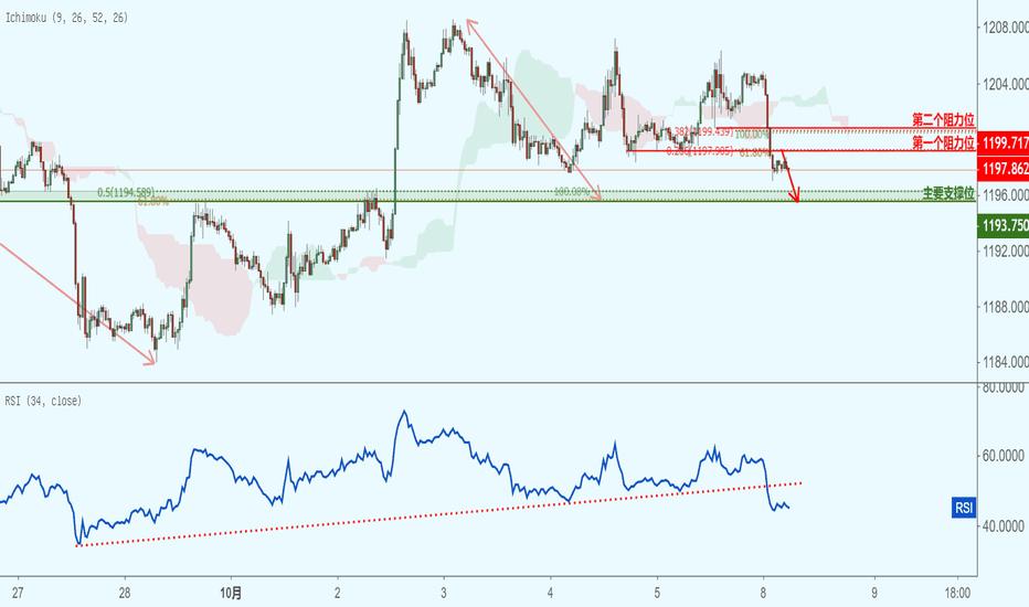XAUUSD: XAUUSD 黄金兑美元(30分钟图)-接近阻力位,下跌!