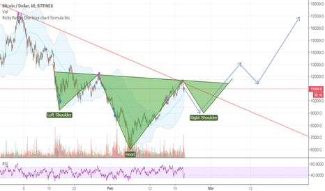 BTCUSD: Bullish situation BTC | Buying opportunity