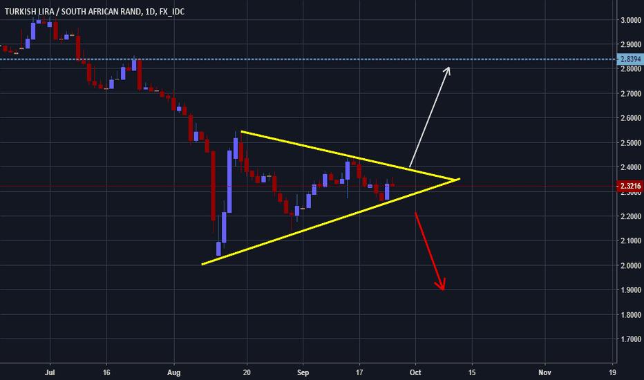 TRYZAR: TRYZAR Symmetrical Triangle. Get Ready for a breakout!