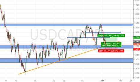 USDCAD: USDCAD STILL LONG