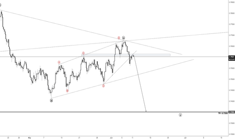 AUDUSD: AUDUSD - Strong confluence for a sell