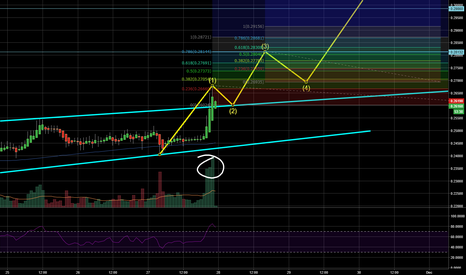 XRPUSD: Good projection for XRP