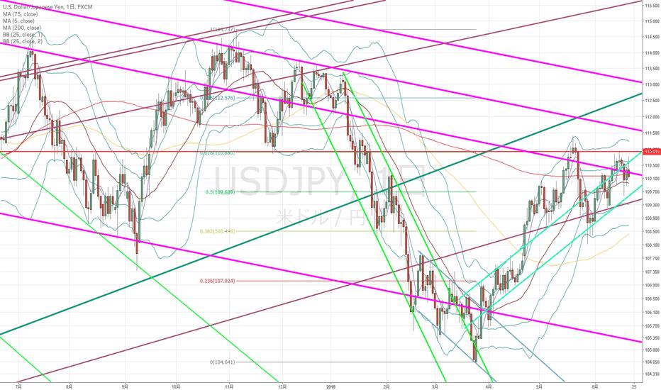 USDJPY: ドル円:そろそろ大きな動きがきても…