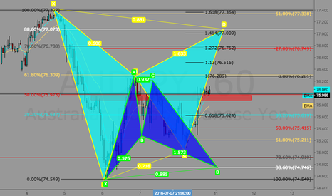 AUDJPY: Bullish and Bearish Bat Setup on AUDJPY for the Week