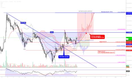 BTGUSDT: BTGUSDT / Bitcoin Gold /비트코인 골드 하락추세선 돌파에 따른 패턴매매