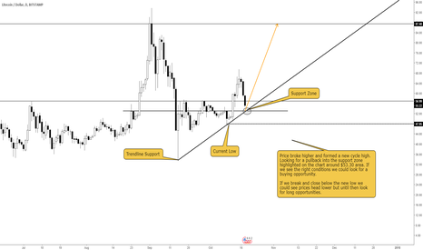 LTCUSD: LITECOIN LONG IDEA