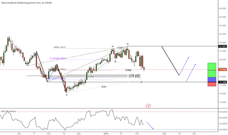 NZDJPY: Watch List 4