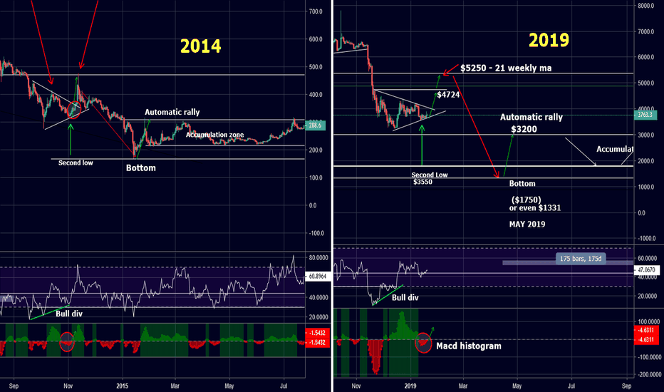 BTCUSD: BITCOIN NEXT TARGETS $4724 and $5200 (max) then new lows